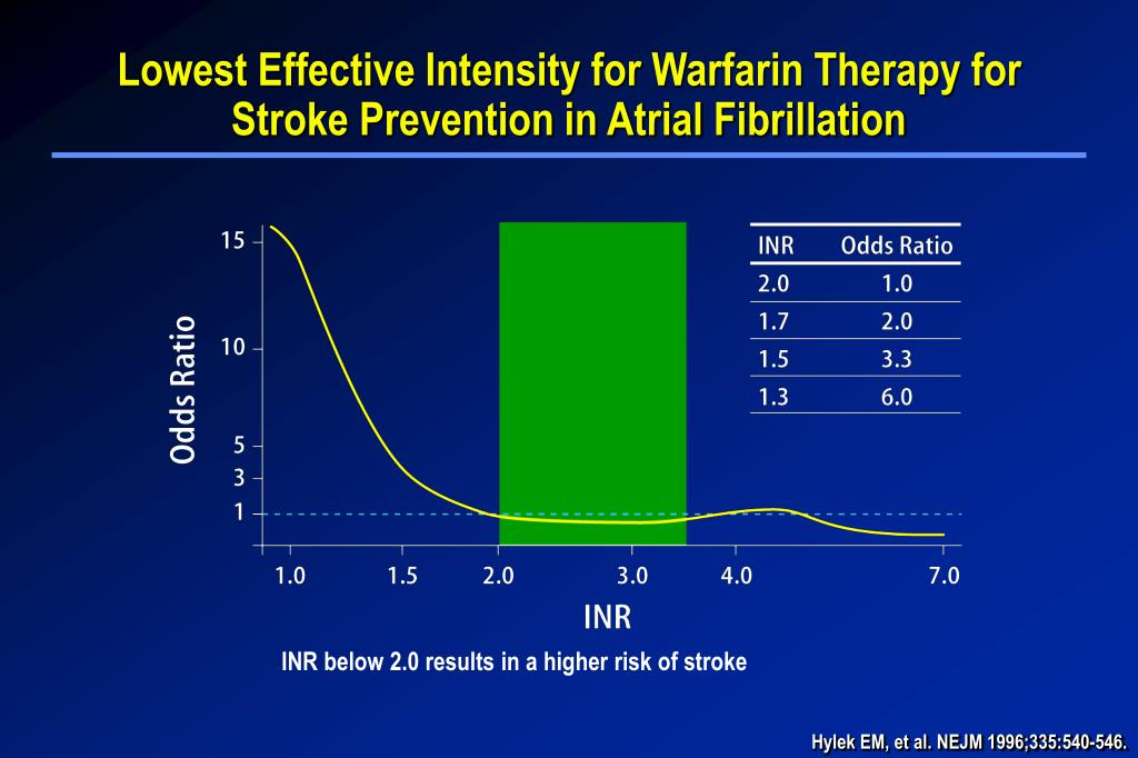 Lowest Effective Intensity for Warfarin Therapy for Stroke Prevention in Atrial Fibrillation