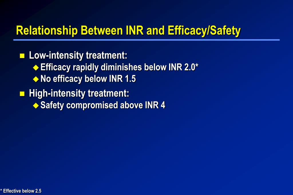 Relationship Between INR and Efficacy/Safety