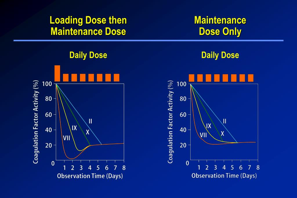 Loading Dose then