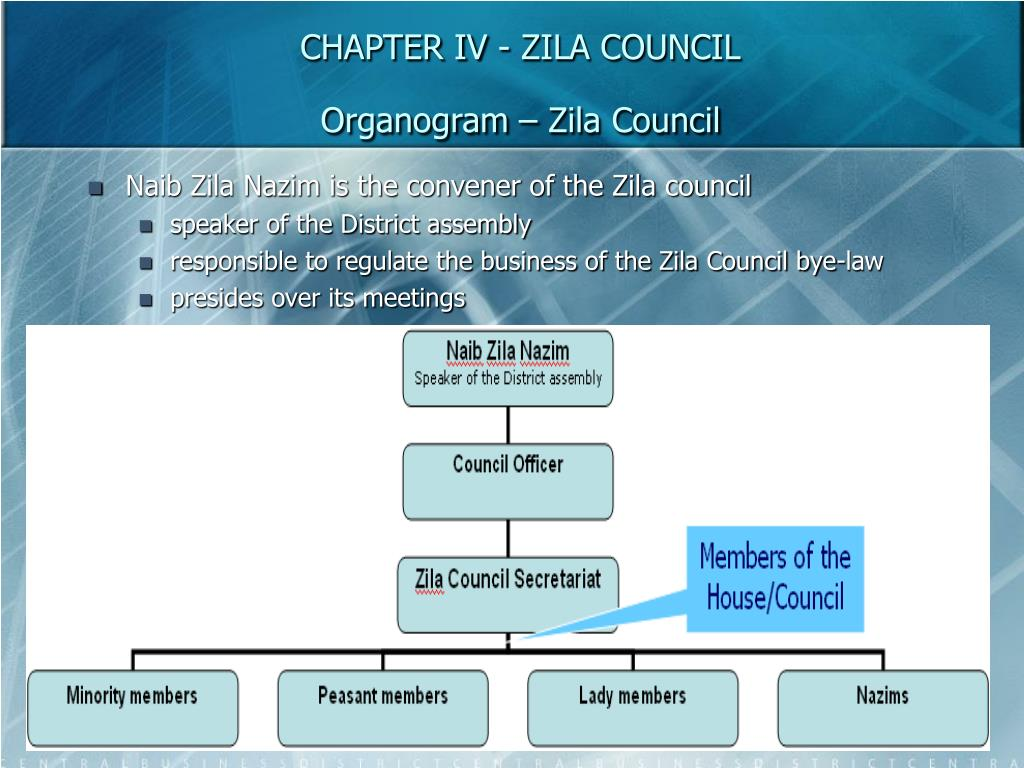 CHAPTER IV - ZILA COUNCIL