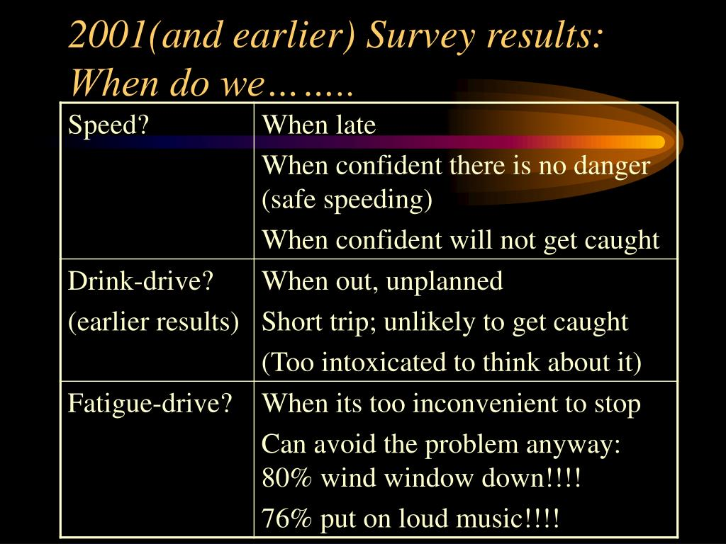 2001(and earlier) Survey results:
