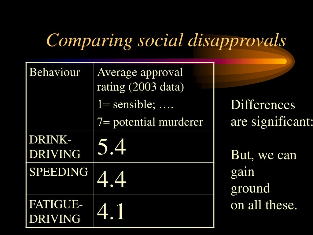Comparing social disapprovals