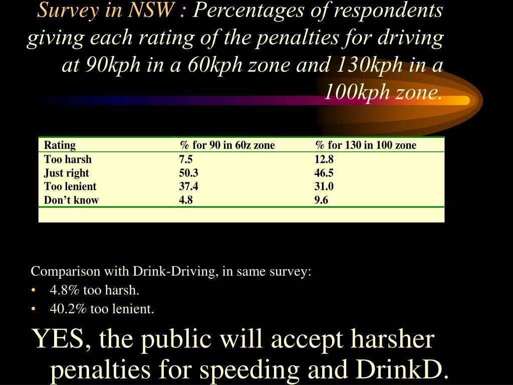 Survey in NSW :