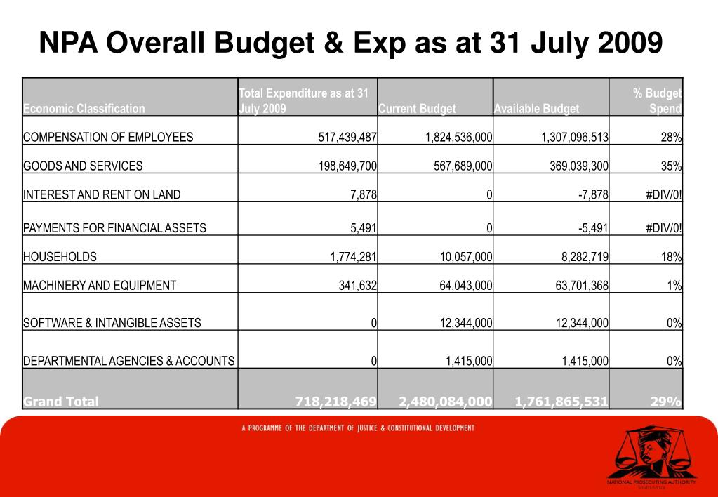NPA Overall Budget & Exp as at 31 July 2009
