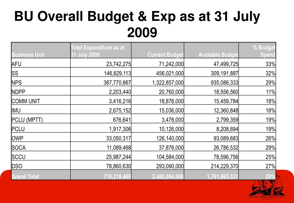 BU Overall Budget & Exp as at 31 July 2009