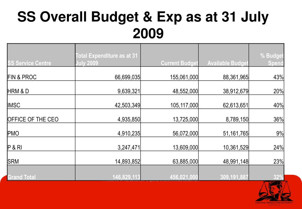 SS Overall Budget & Exp as at 31 July 2009