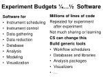 experiment budgets software