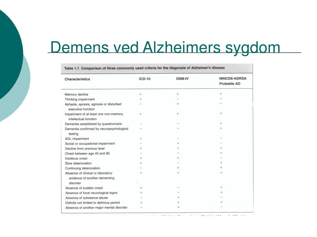 Demens ved Alzheimers sygdom