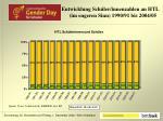 entwicklung sch ler innenzahlen an htl im engeren sinn 1990 91 bis 2004 05