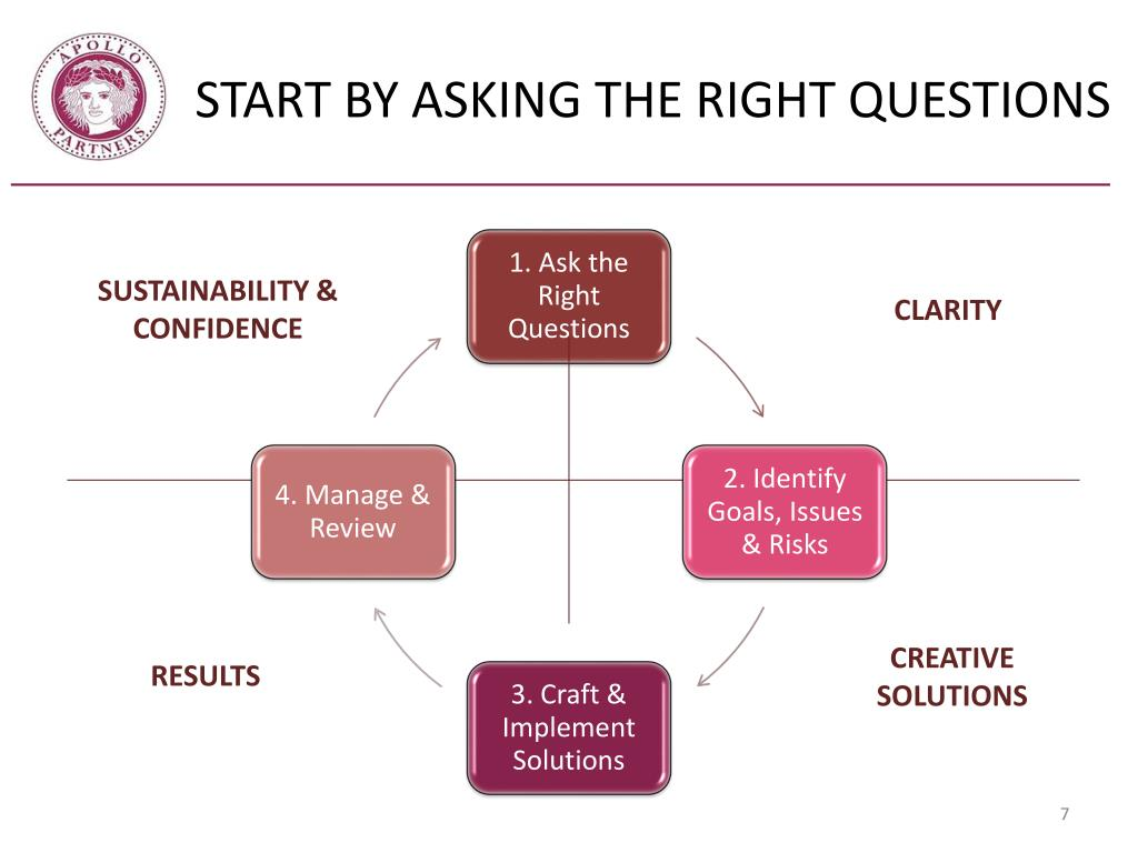START BY ASKING THE RIGHT QUESTIONS