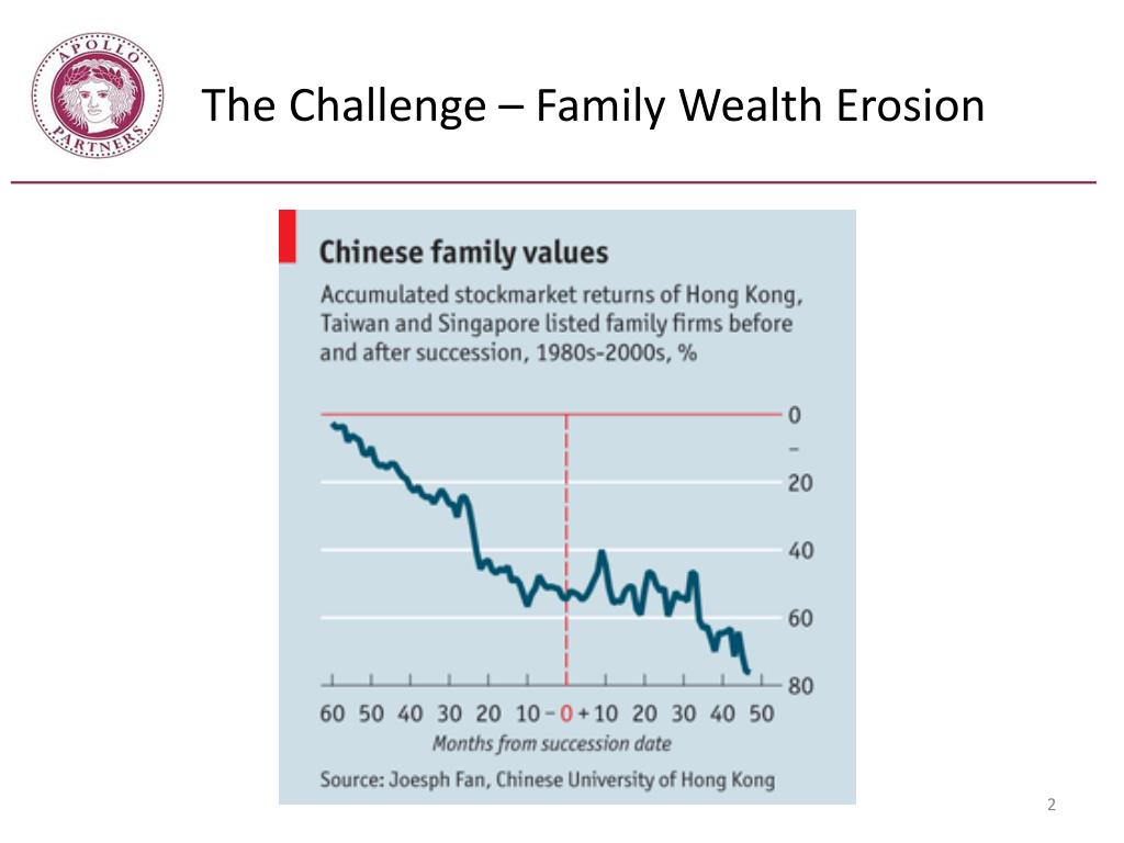 The Challenge – Family Wealth Erosion