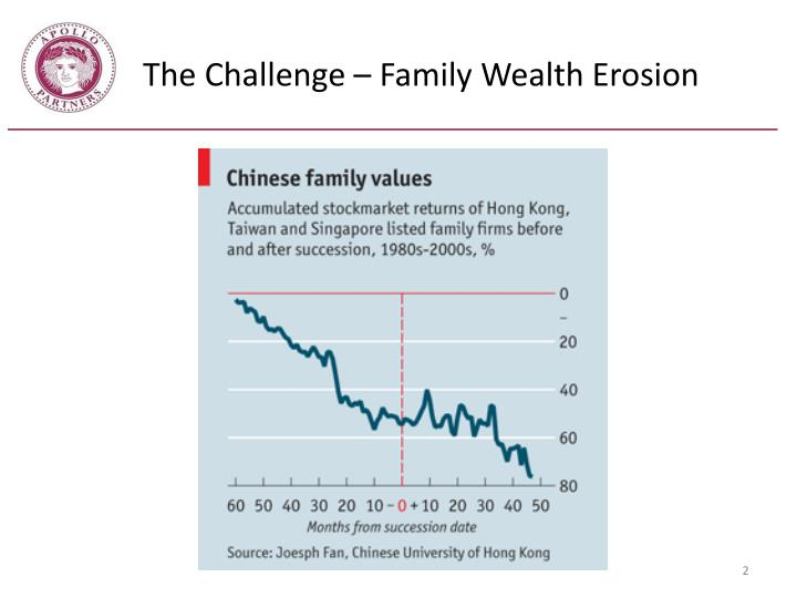 The challenge family wealth erosion
