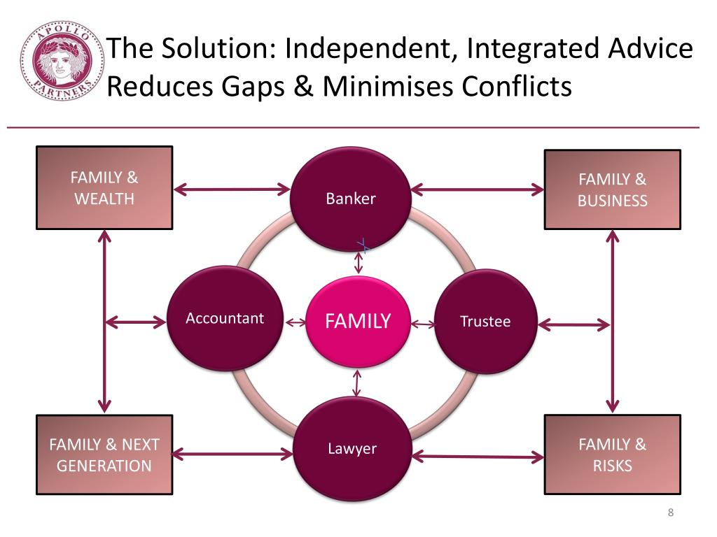 The Solution: Independent, Integrated Advice