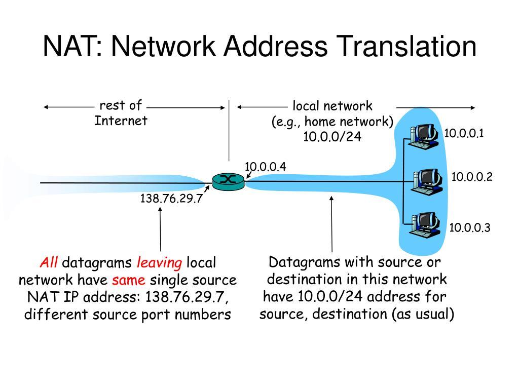 nat network address translation l.