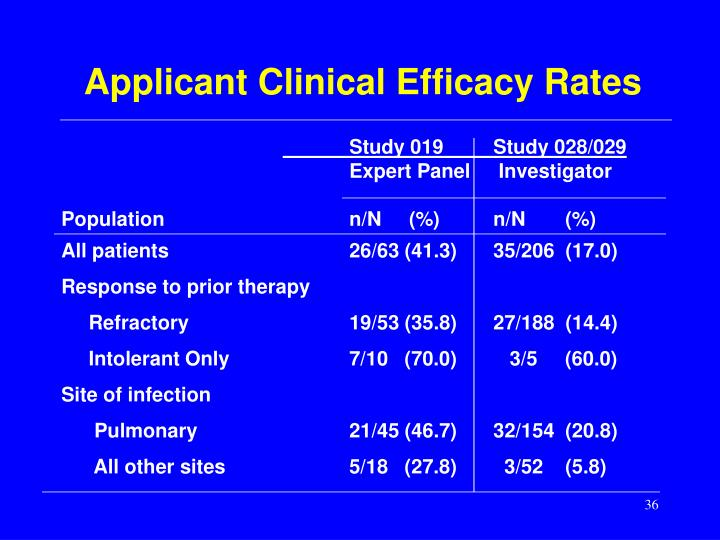 Applicant Clinical Efficacy Rates