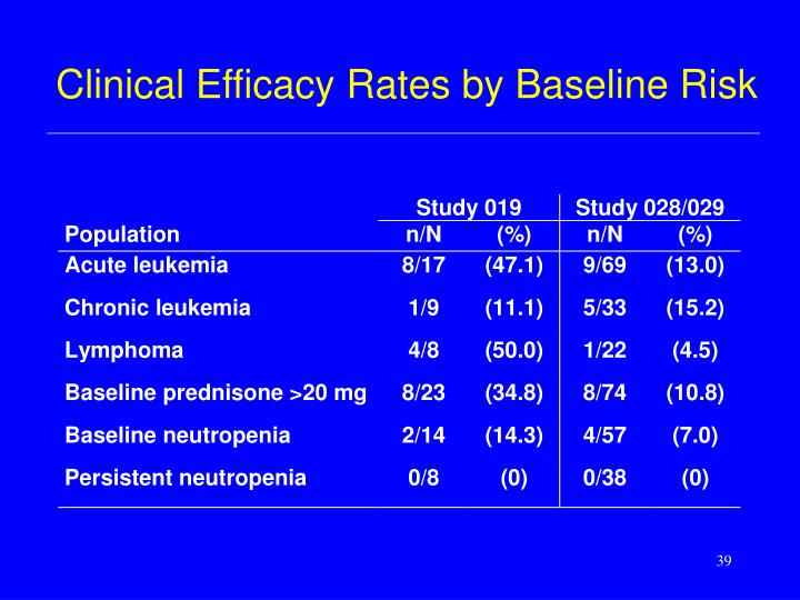 Clinical Efficacy Rates by Baseline Risk