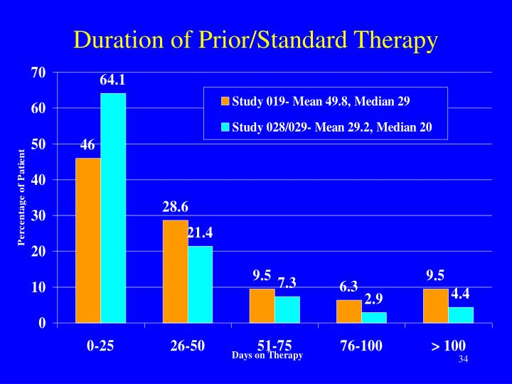 Duration of Prior/Standard Therapy