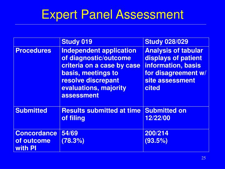 Expert Panel Assessment