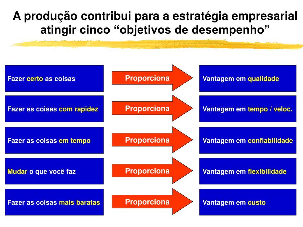 """A produção contribui para a estratégia empresarial atingir cinco """"objetivos de desempenho"""""""