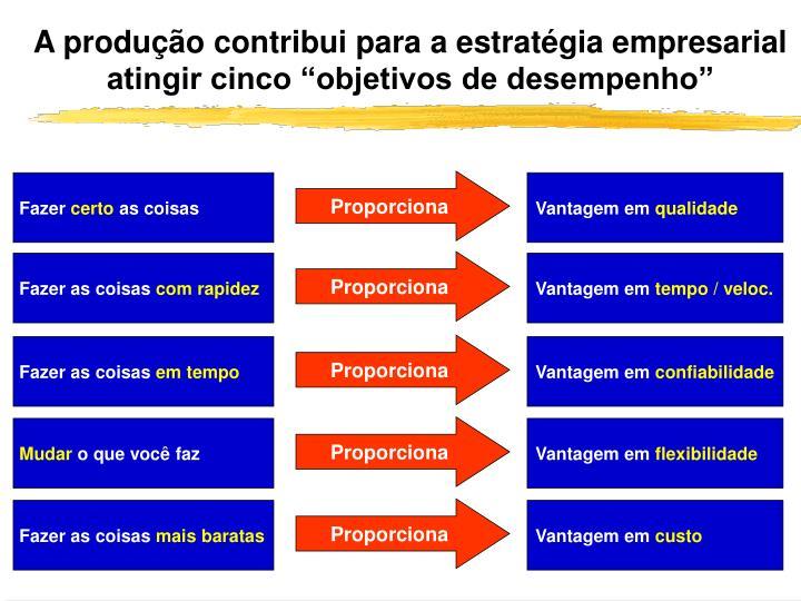 A produ o contribui para a estrat gia empresarial atingir cinco objetivos de desempenho