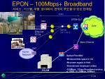epon 100mbps broadband