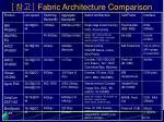 fabric architecture comparison