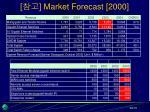 market forecast 2000