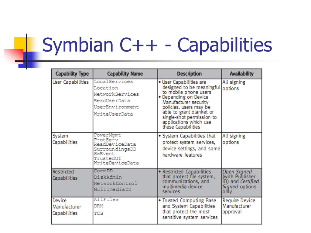 PPT - Developing for Symbian OS PowerPoint Presentation - ID