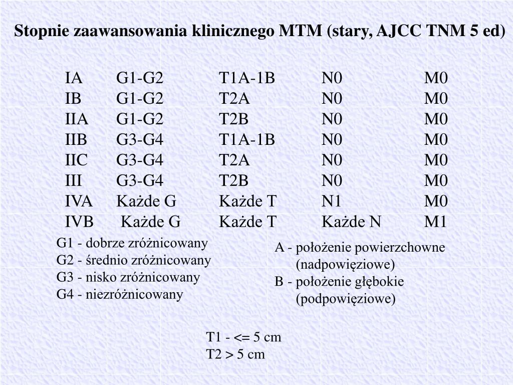 Stopnie zaawansowania klinicznego MTM (stary, AJCC TNM 5 ed)