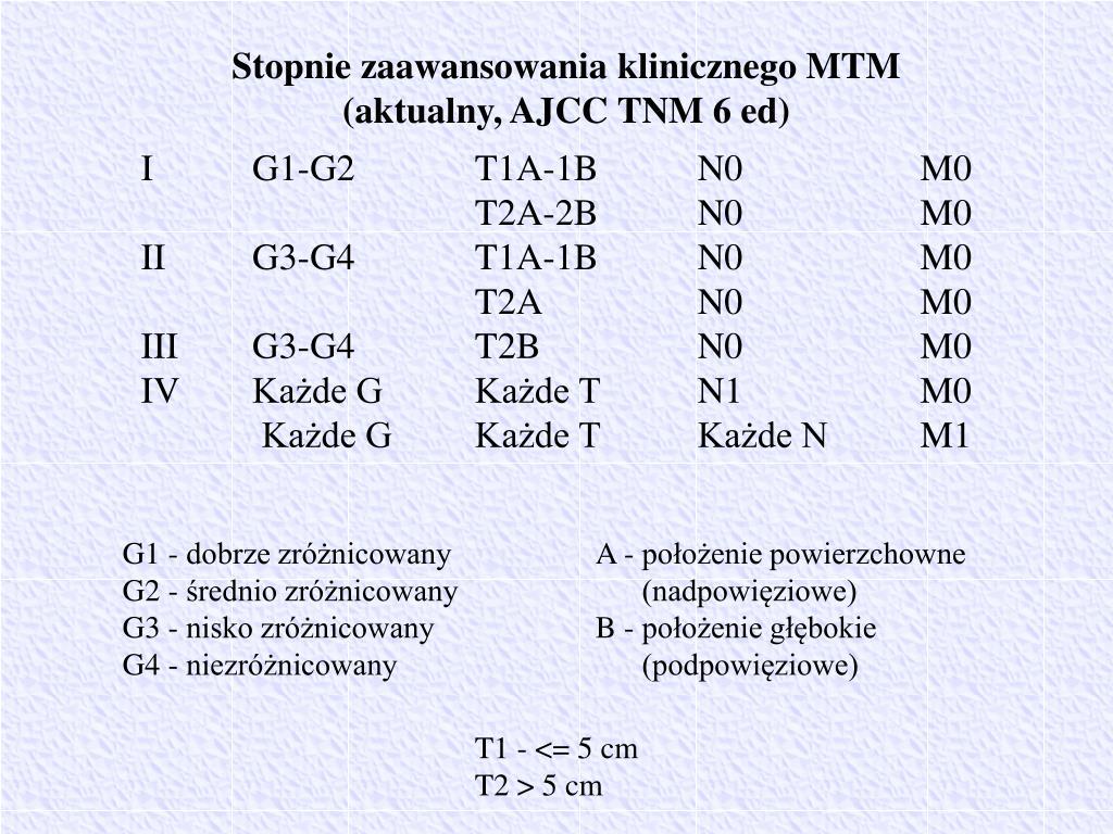 Stopnie zaawansowania klinicznego MTM
