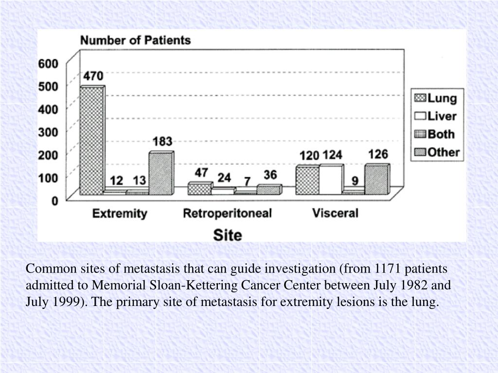 Common sites of metastasis that can guide investigation (from 1171 patients admitted to Memorial Sloan-Kettering Cancer Center between July 1982 and July 1999). The primary site of metastasis for extremity lesions is the lung.