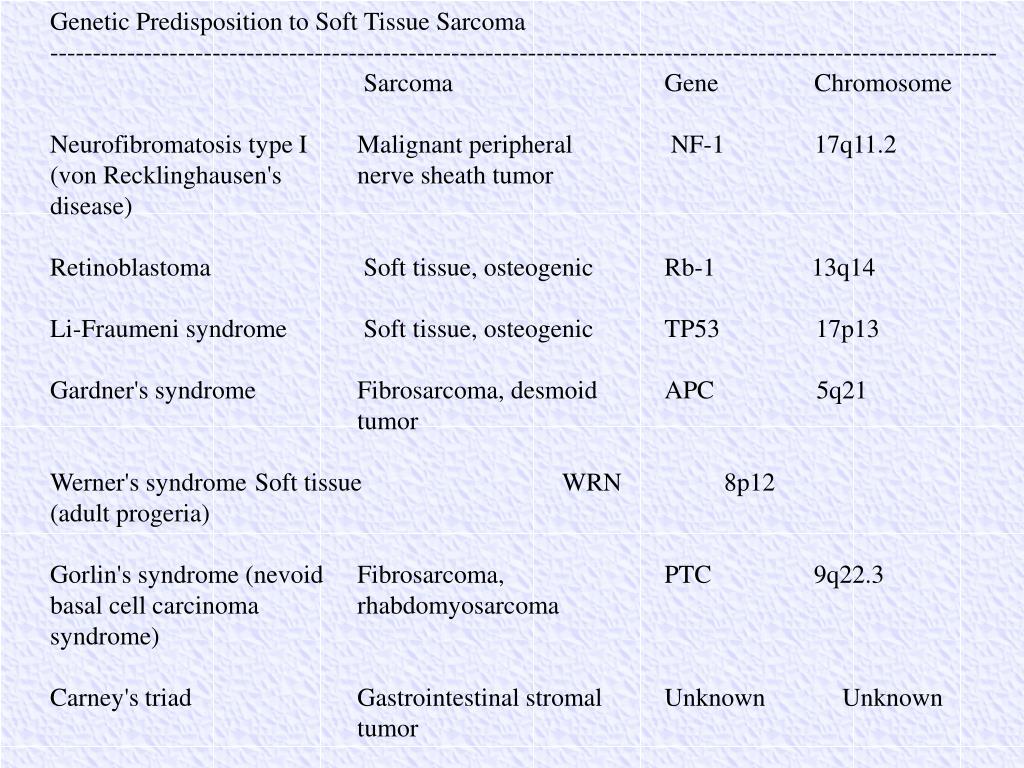 Genetic Predisposition to Soft Tissue Sarcoma