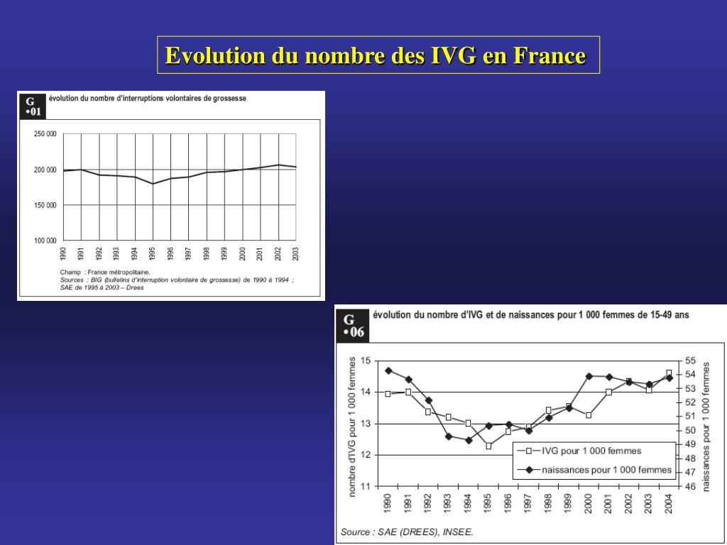 Evolution du nombre des IVG en France
