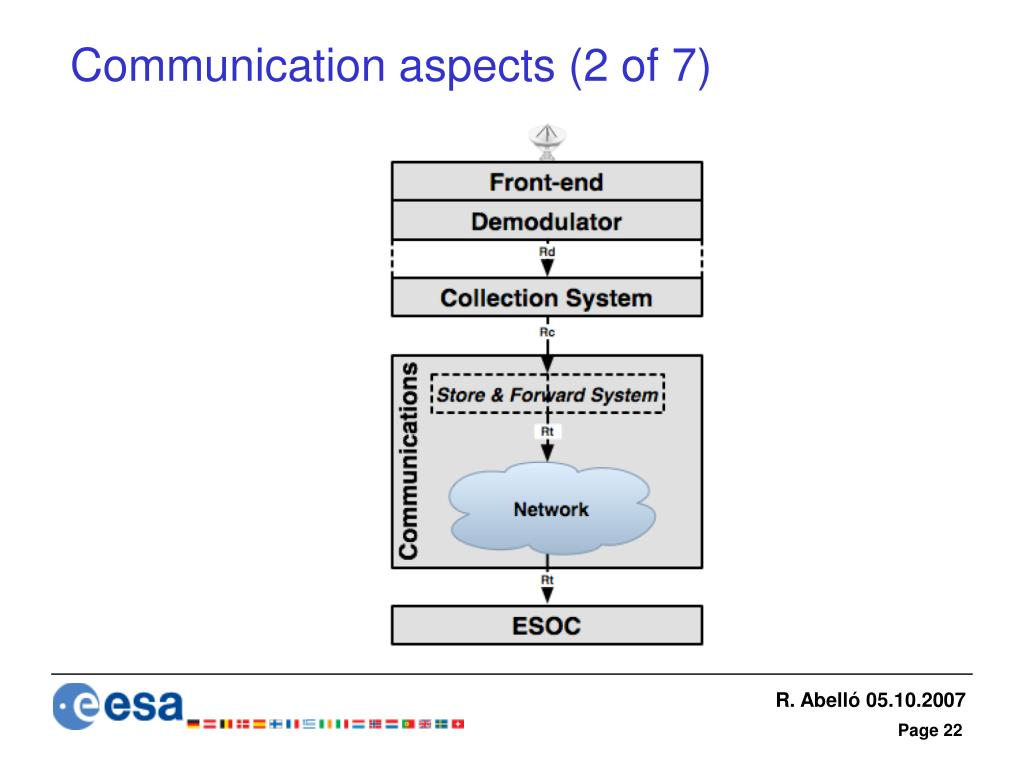 Communication aspects (2 of 7)