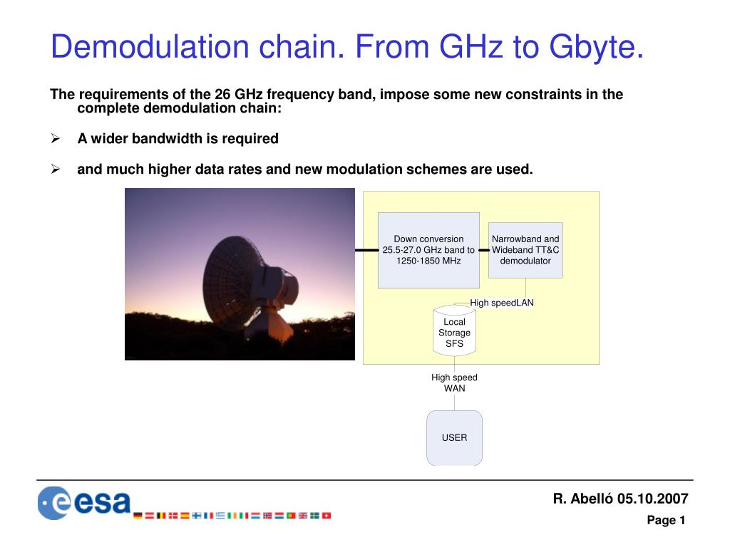 Demodulation chain. From GHz to Gbyte.