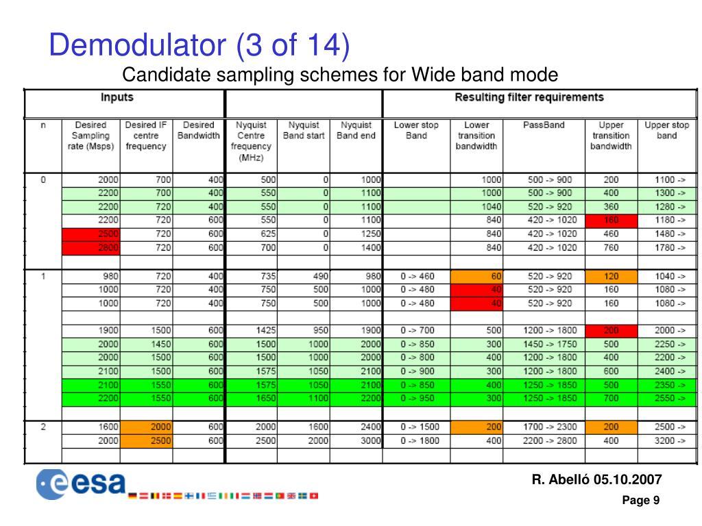 Demodulator (3 of 14)