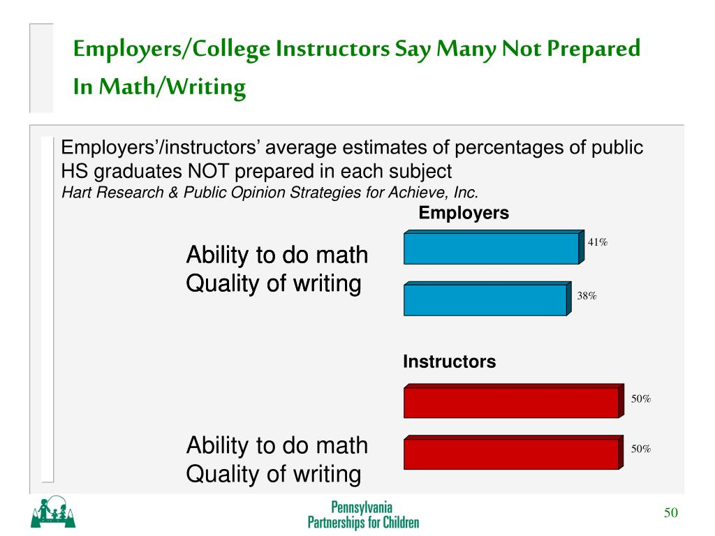 Employers/College Instructors Say Many Not Prepared In Math/Writing