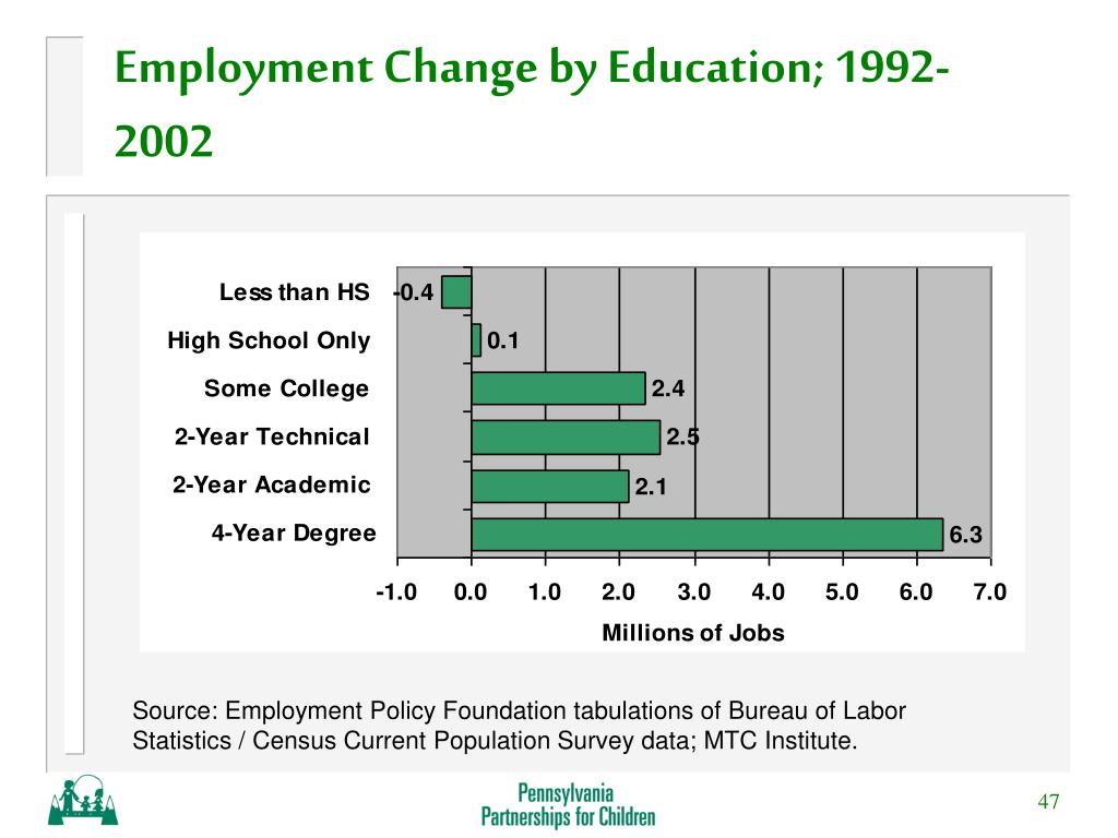 Employment Change by Education; 1992-2002