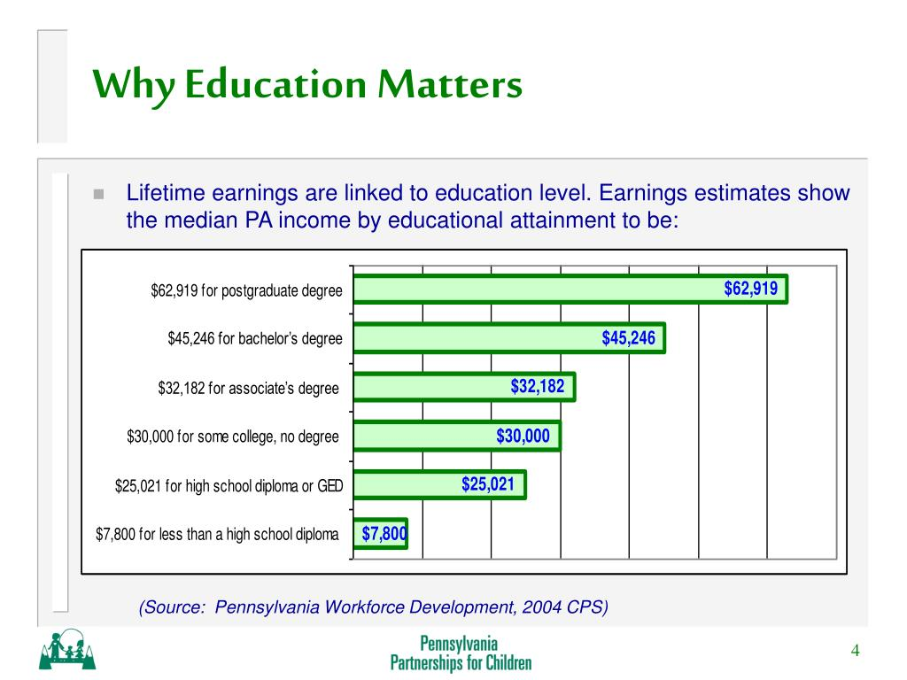 Why Education Matters