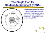 the single plan for student achievement spsa27