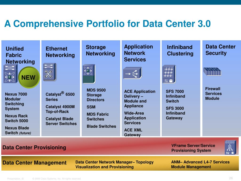 A Comprehensive Portfolio for Data Center 3.0