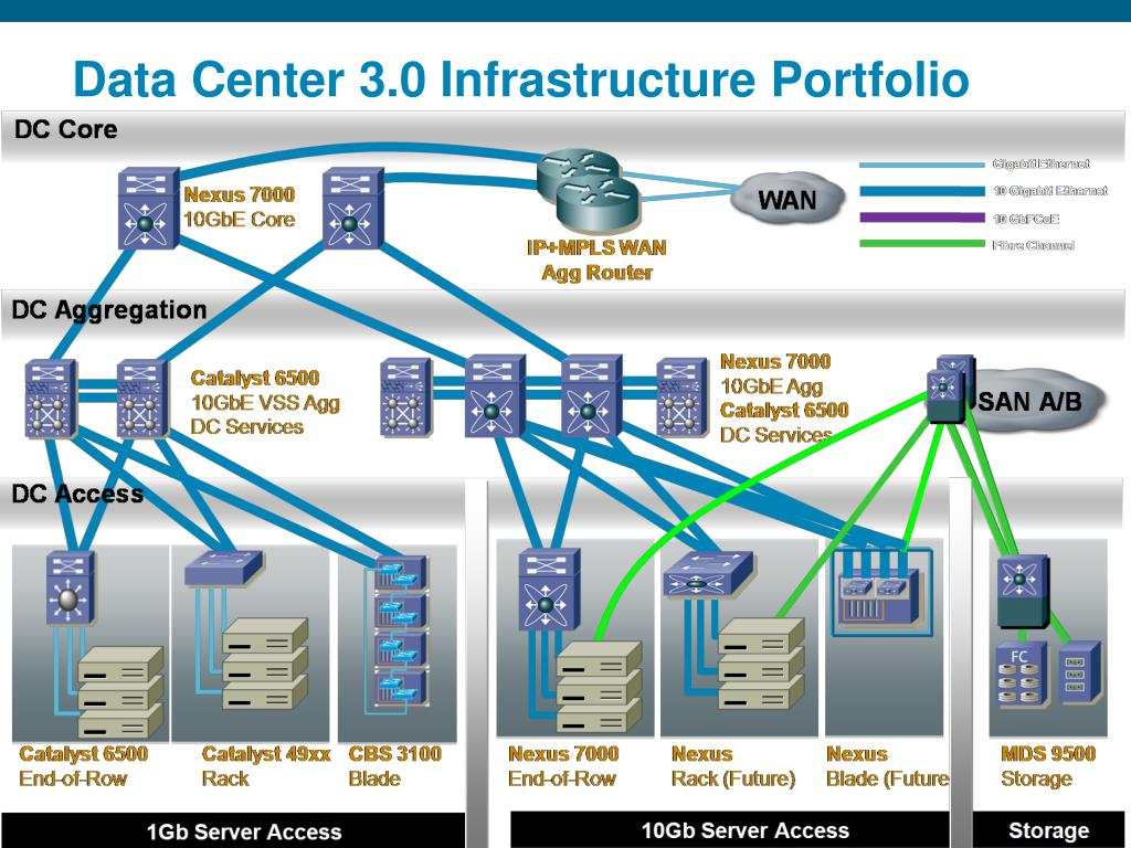 Data Center 3.0 Infrastructure Portfolio