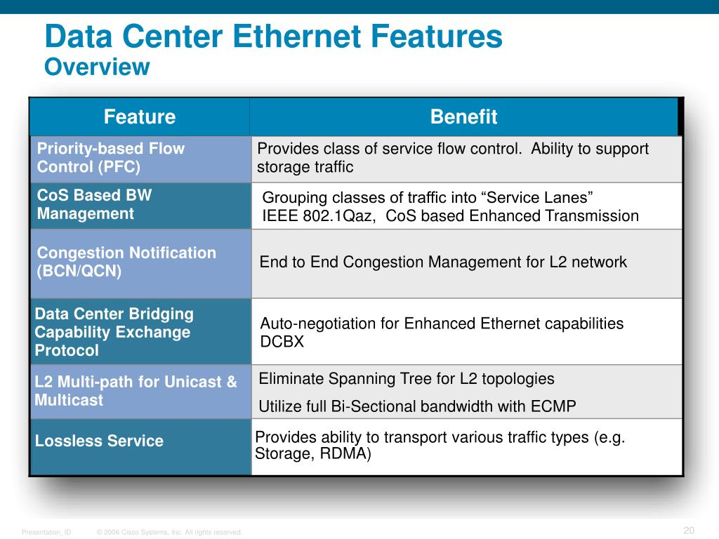 Data Center Ethernet Features