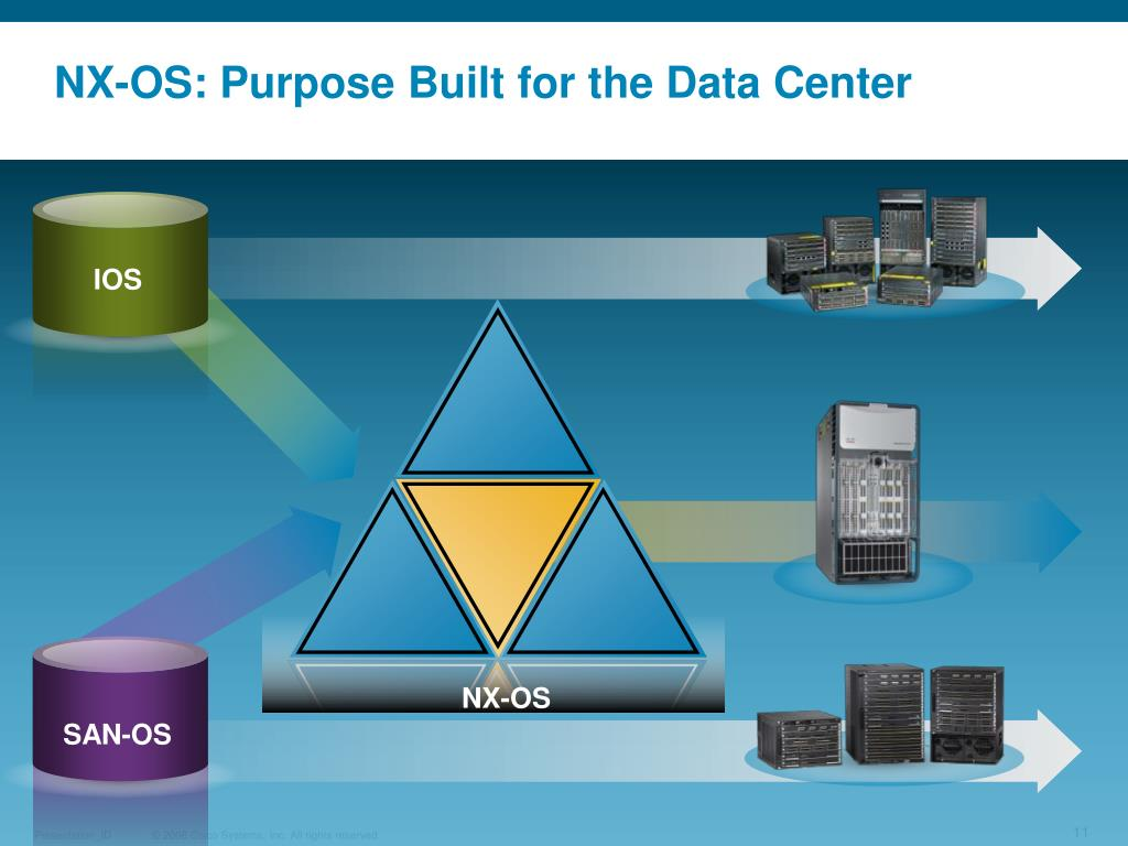 NX-OS: Purpose Built for the Data Center