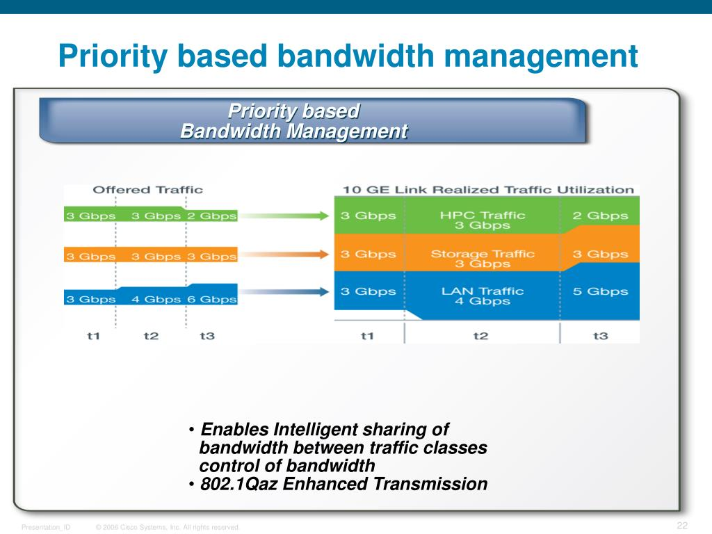 Priority based bandwidth management