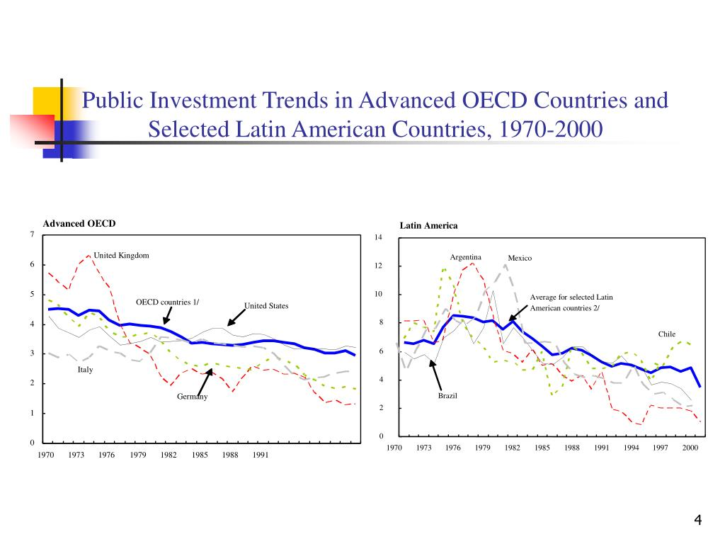 Public Investment Trends in Advanced OECD Countries and Selected Latin American Countries, 1970-2000