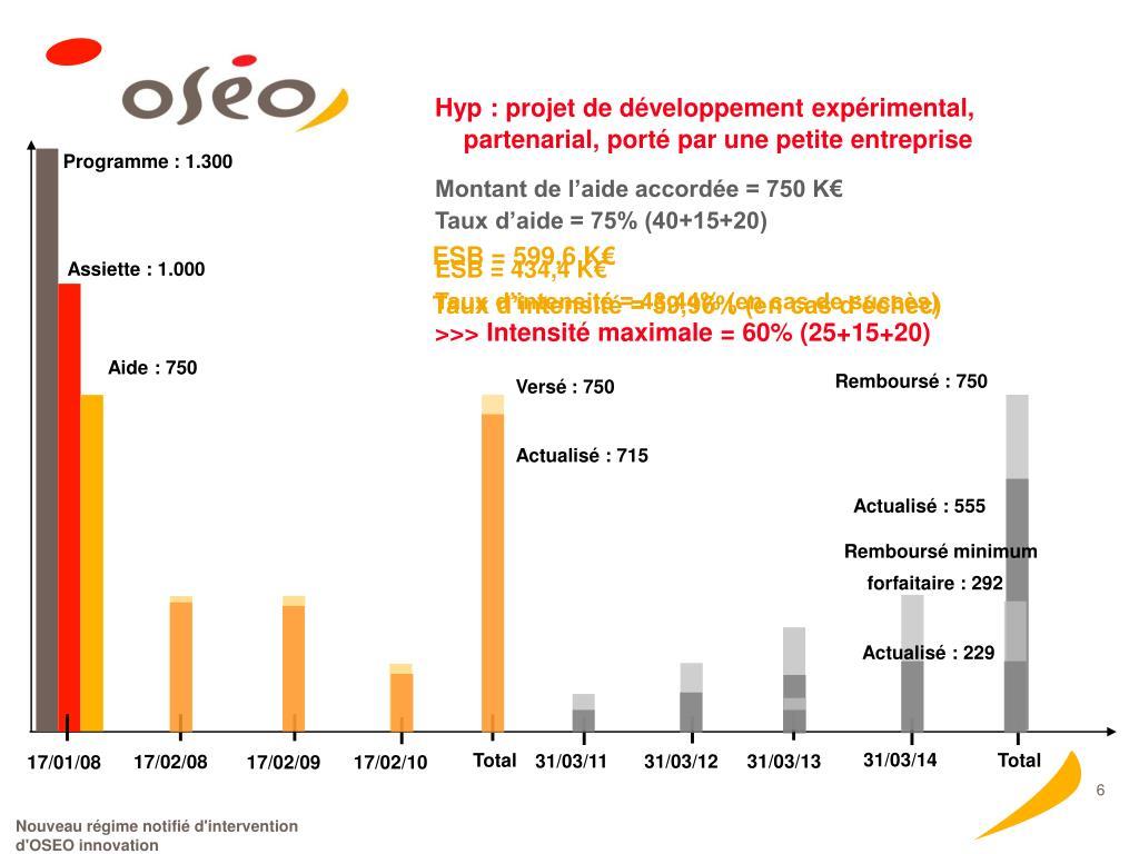 Hyp : projet de développement expérimental, partenarial, porté par une petite entreprise