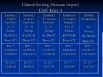 clinical scoring domain impact cms table 4