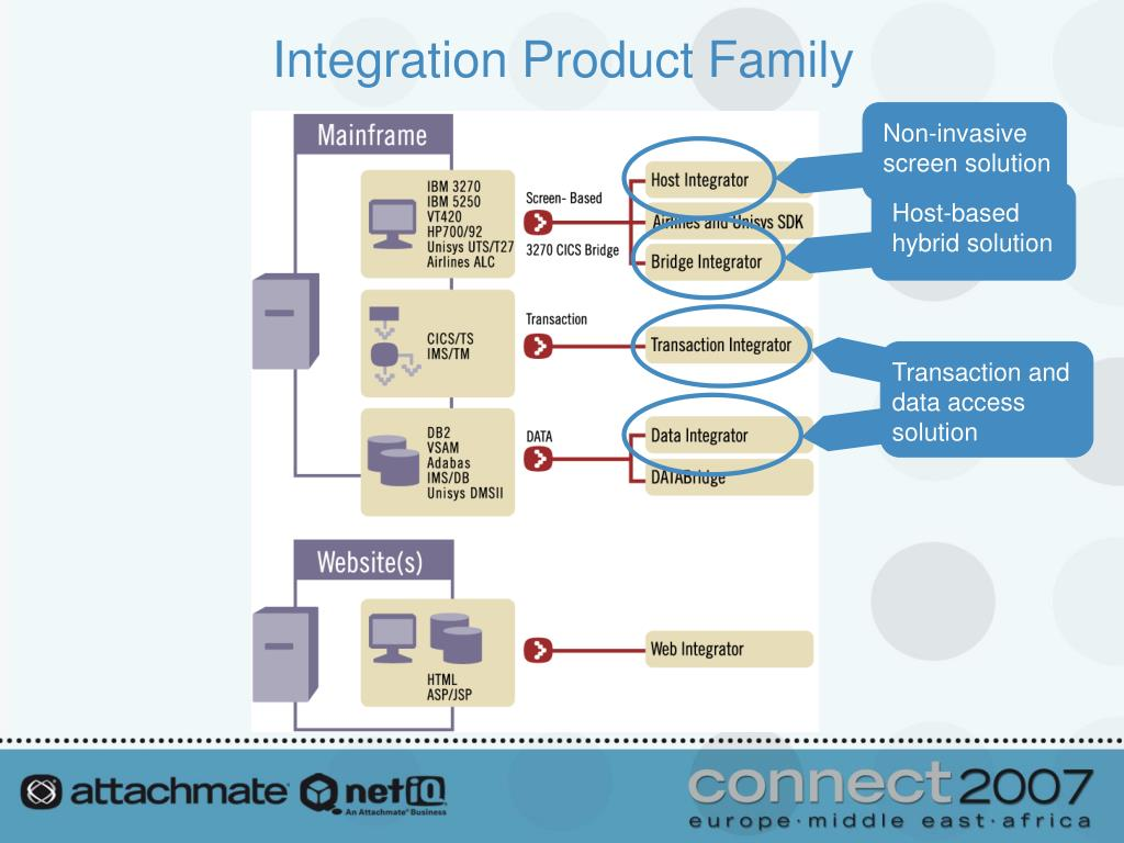 Integration Product Family