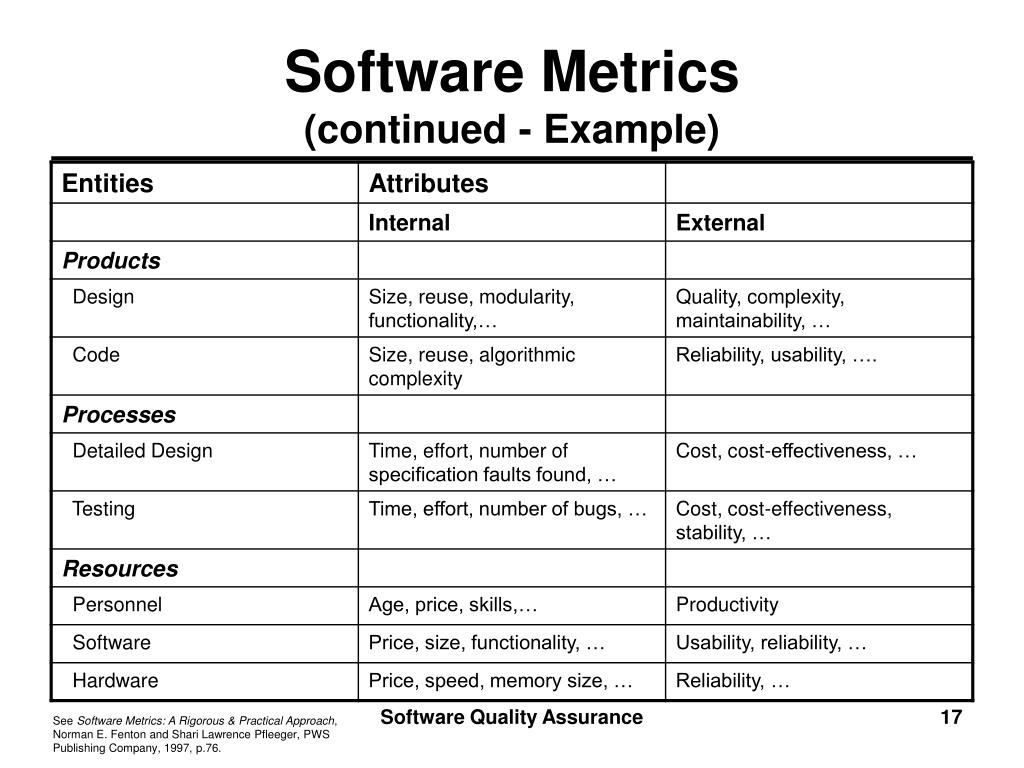 PPT - Software Quality Assurance Lecture Notes M. D ...